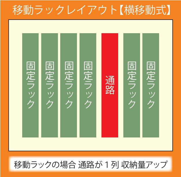 移動ラックレイアウト【横移動式】 移動ラックの場合通路が1列収納量アップ